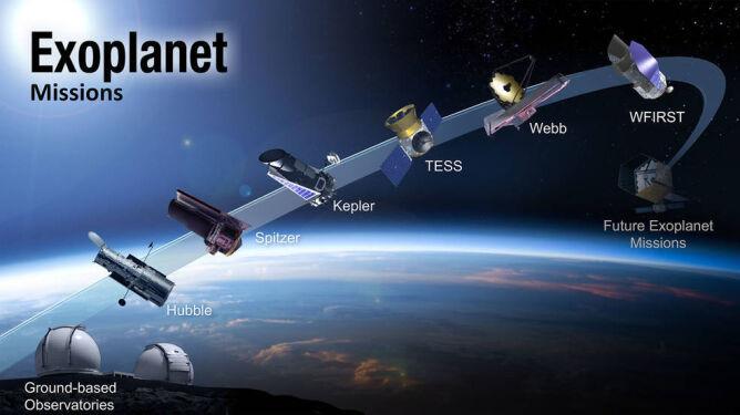Przeszłość i przyszłość poszukiwania egzoplanet (NASA)