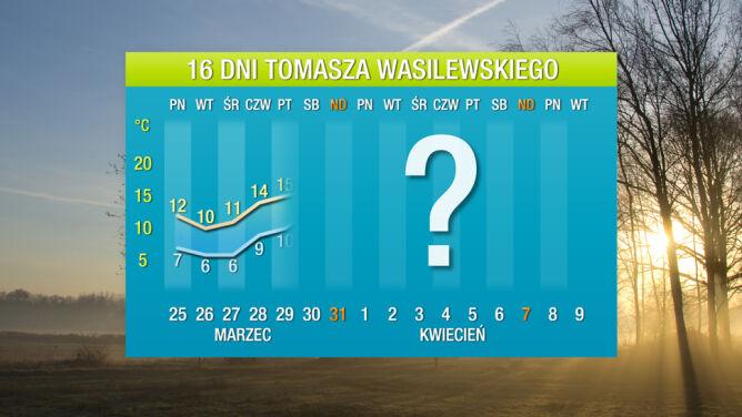 Prognoza pogody na 16 dni: będą dwie fale chłodu